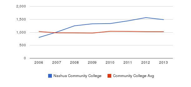Nashua Community College Part-Time Students&nbsp(2006-2013)