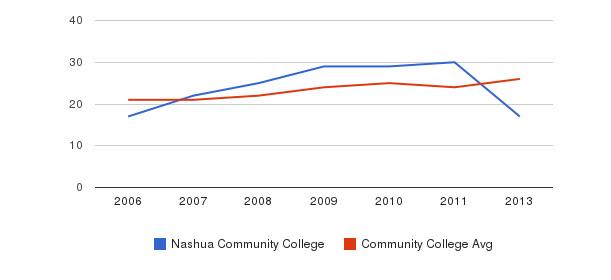 Nashua Community College student staff&nbsp(2006-2013)
