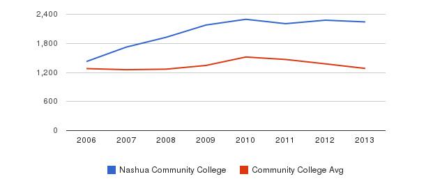Nashua Community College Total Enrollment&nbsp(2006-2013)