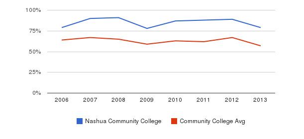 Nashua Community College White&nbsp(2006-2013)
