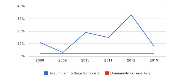 Assumption College for Sisters Asian&nbsp(2008-2013)