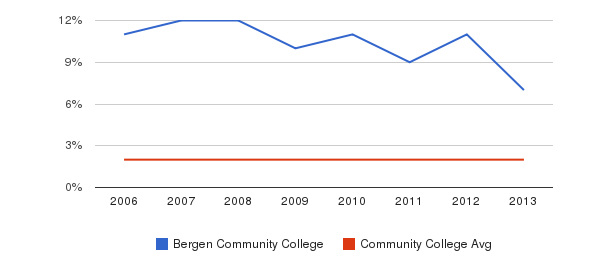 Bergen Community College Asian&nbsp(2006-2013)