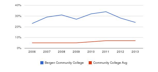Bergen Community College Hispanic&nbsp(2006-2013)