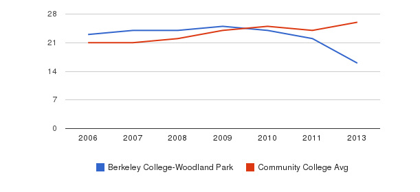 Berkeley College-Woodland Park student staff&nbsp(2006-2013)