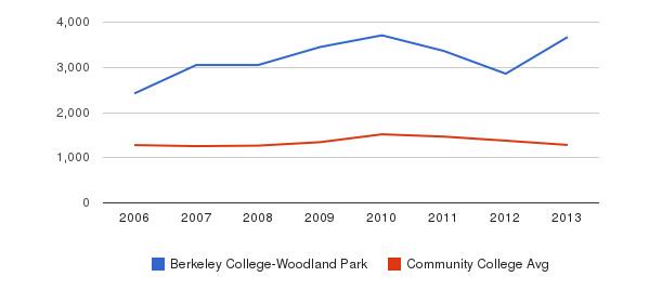 Berkeley College-Woodland Park Total Enrollment&nbsp(2006-2013)