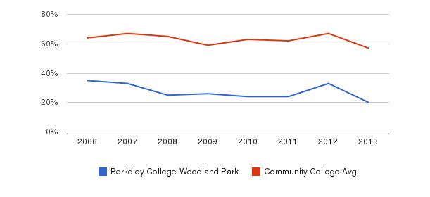 Berkeley College-Woodland Park White&nbsp(2006-2013)