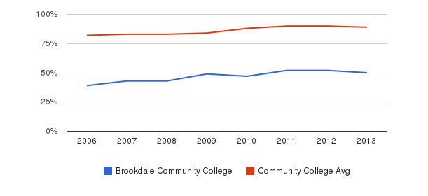 Brookdale Community College % Students Receiving Some Financial Aid&nbsp(2006-2013)