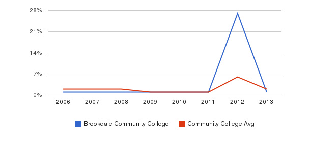Brookdale Community College non_resident&nbsp(2006-2013)