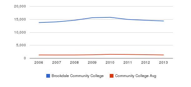 Brookdale Community College Total Enrollment&nbsp(2006-2013)
