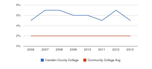 Camden County College Asian&nbsp(2006-2013)