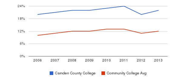 Camden County College Black&nbsp(2006-2013)