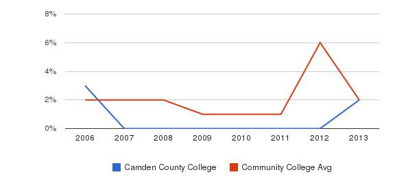 Camden County College non_resident&nbsp(2006-2013)