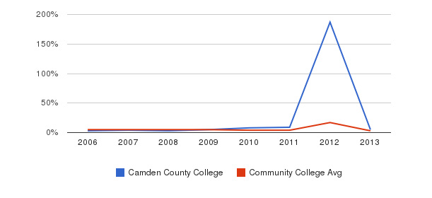 Camden County College Unknown&nbsp(2006-2013)