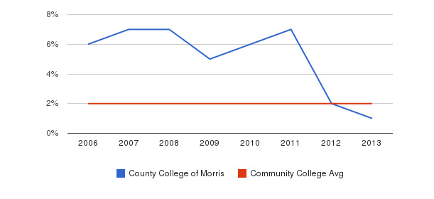 County College of Morris Asian&nbsp(2006-2013)