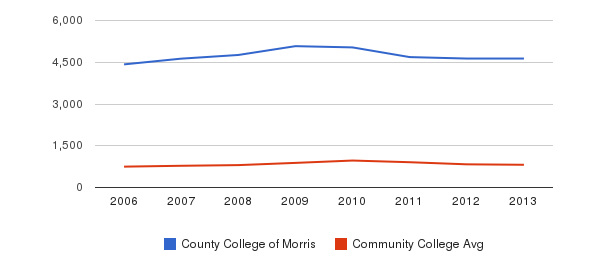 County College of Morris Full-Time Students&nbsp(2006-2013)