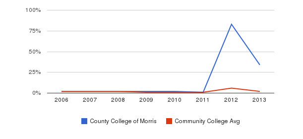 County College of Morris non_resident&nbsp(2006-2013)