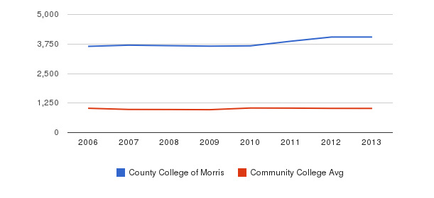 County College of Morris Part-Time Students&nbsp(2006-2013)