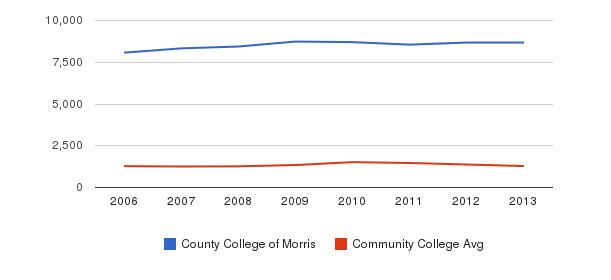 County College of Morris Total Enrollment&nbsp(2006-2013)