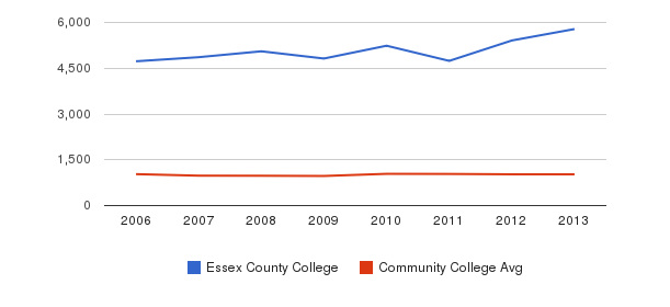 Essex County College Part-Time Students&nbsp(2006-2013)