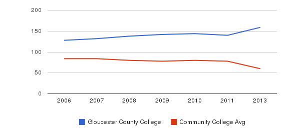 Gloucester County College Total Faculty&nbsp(2006-2013)