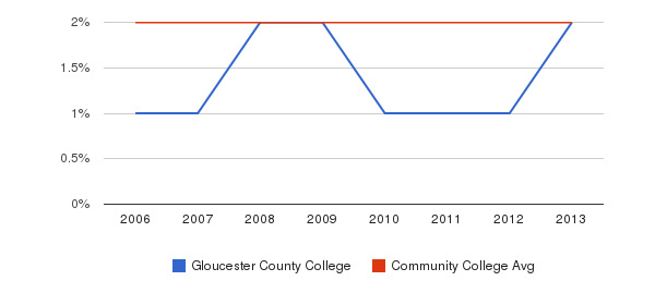 Gloucester County College Asian&nbsp(2006-2013)