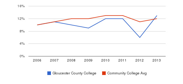 Gloucester County College Black&nbsp(2006-2013)