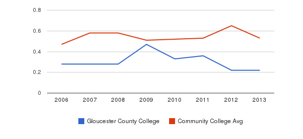 Gloucester County College Diversity Score&nbsp(2006-2013)