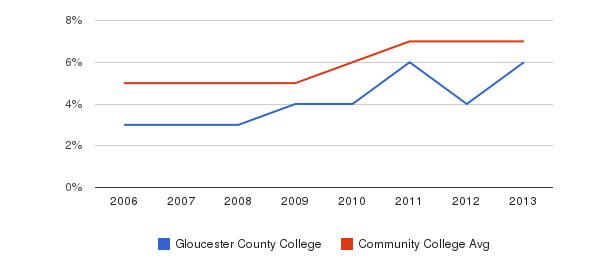 Gloucester County College Hispanic&nbsp(2006-2013)
