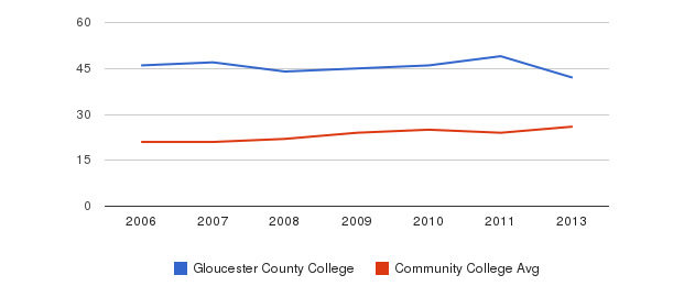 Gloucester County College student staff&nbsp(2006-2013)