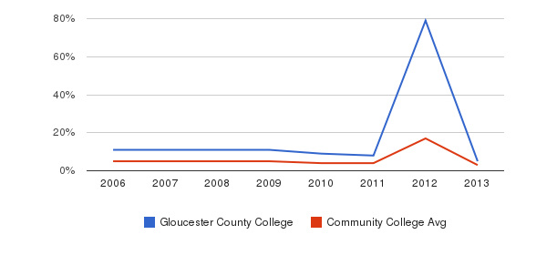 Gloucester County College Unknown&nbsp(2006-2013)