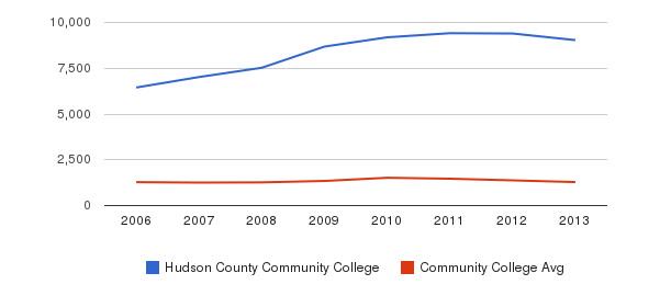 Hudson County Community College Total Enrollment&nbsp(2006-2013)