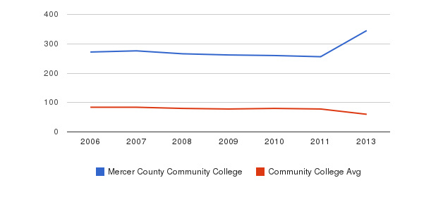 Mercer County Community College Total Faculty&nbsp(2006-2013)