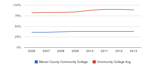 Mercer County Community College % Students Receiving Some Financial Aid&nbsp(2006-2013)