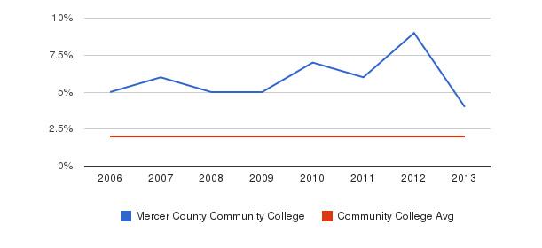 Mercer County Community College Asian&nbsp(2006-2013)