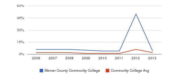 Mercer County Community College non_resident&nbsp(2006-2013)