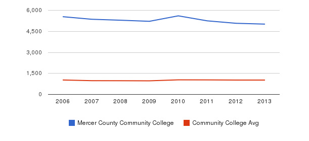 Mercer County Community College Part-Time Students&nbsp(2006-2013)