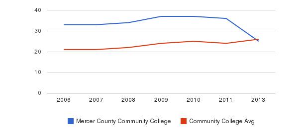 Mercer County Community College student staff&nbsp(2006-2013)