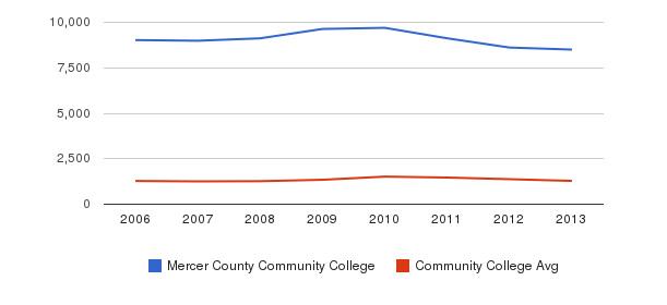Mercer County Community College Total Enrollment&nbsp(2006-2013)