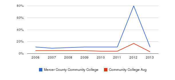 Mercer County Community College Unknown&nbsp(2006-2013)