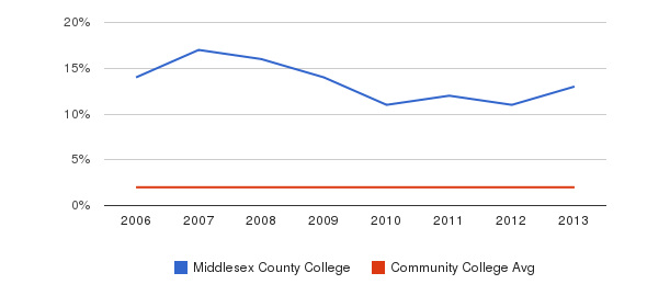 Middlesex County College Asian&nbsp(2006-2013)
