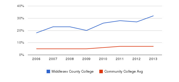 Middlesex County College Hispanic&nbsp(2006-2013)