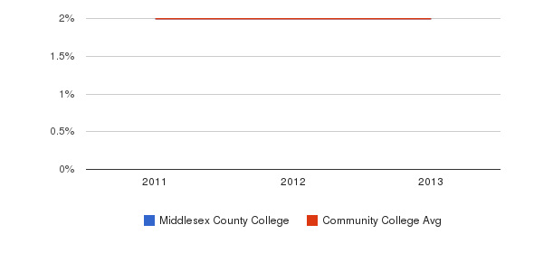Middlesex County College More&nbsp(2011-2013)