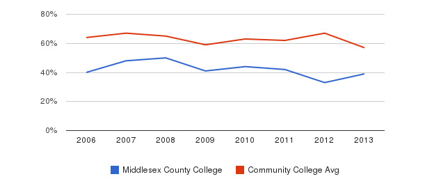 Middlesex County College White&nbsp(2006-2013)