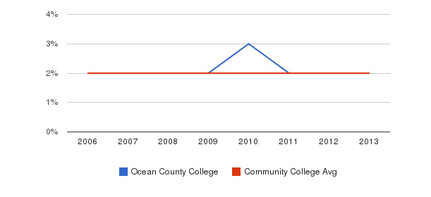 Ocean County College Asian&nbsp(2006-2013)