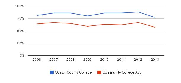 Ocean County College White&nbsp(2006-2013)