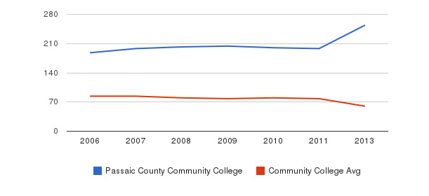 Passaic County Community College Total Faculty&nbsp(2006-2013)
