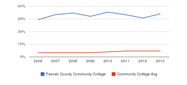 Passaic County Community College Hispanic&nbsp(2006-2013)