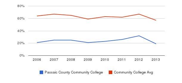 Passaic County Community College White&nbsp(2006-2013)