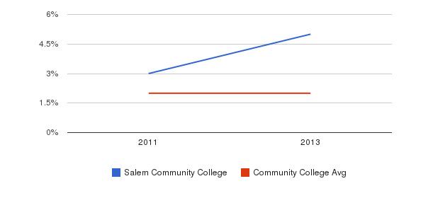 Salem Community College More&nbsp(2011-2013)