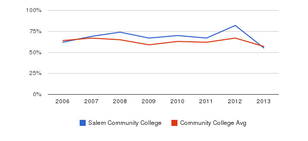 Salem Community College White&nbsp(2006-2013)